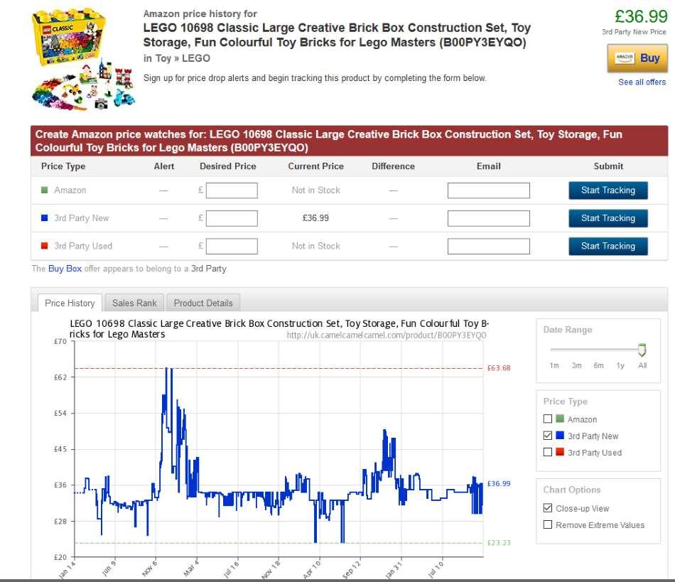 CamelCamelCamel Retail Arbitrage