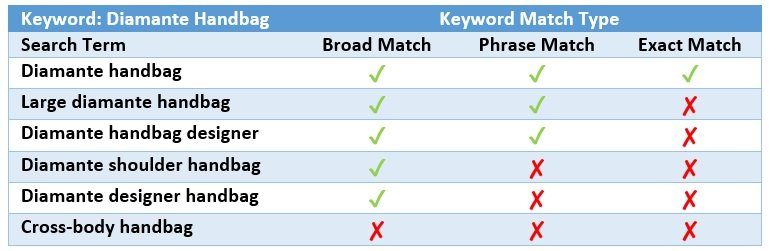 Keyword Match Type Amazon