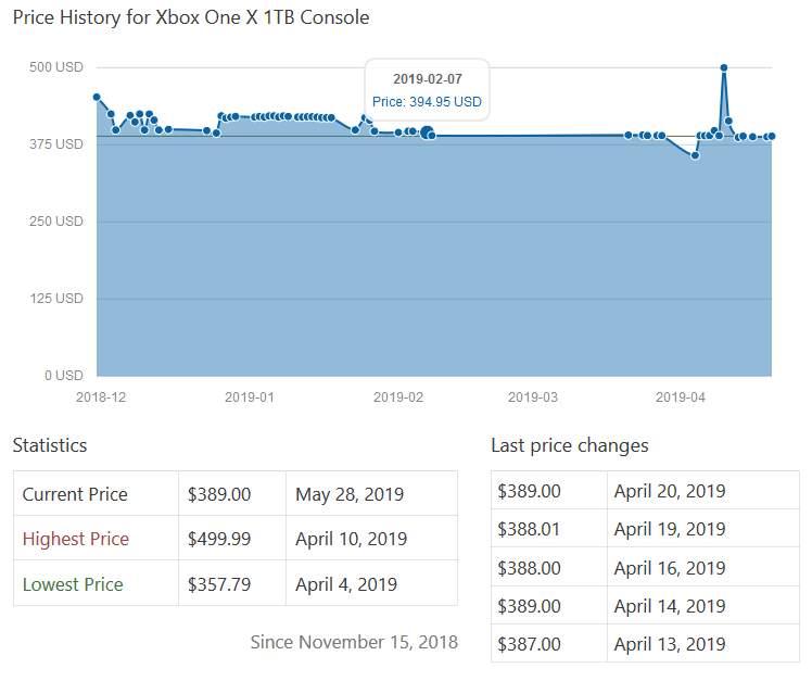 ContentEgg Price History