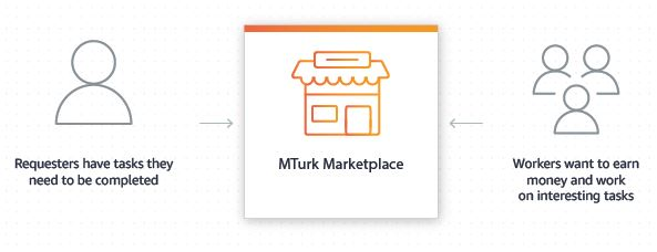MTurk on Amazon