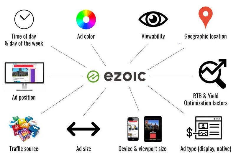 Ezoic AI Combinations